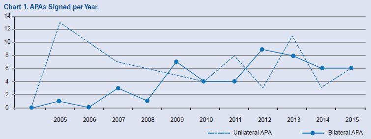 APA CLP chart 1
